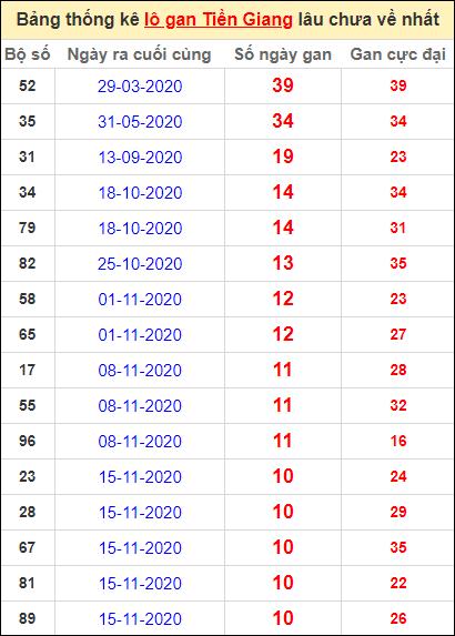 Bảng thống kê loto gan Tiền Giang lâu về nhất đến ngày 31/1/2021