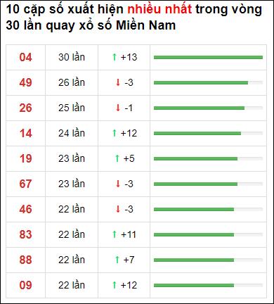 Thống kê loto về nhiều XSMN 30 ngày gần đây tính đến 31/1/2021