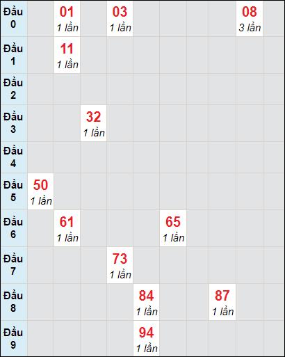 Soi cầu Bạc Liêu bạch thủ lô rơi 3 ngày 2/2/2021
