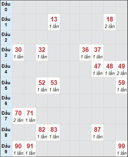 Bảng soi cầuXS VT bạch thủ lô rơi 3 ngày 2/2/2021