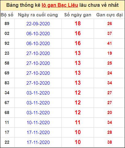 Bảng thống kê lôgan BL lâu về nhất đến ngày 2/2/2021
