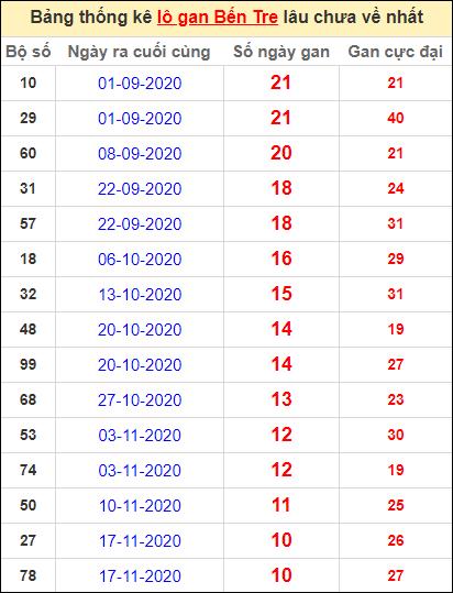 Bảng thống kê loto gan Bến Tre lâu về nhất đến ngày 2/2/2021