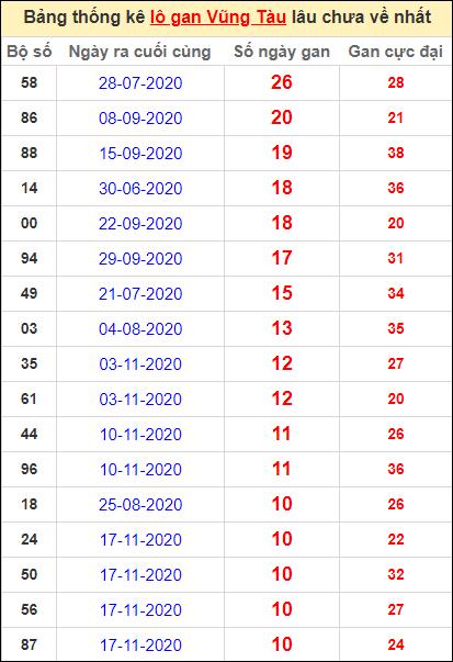 Thống kê lô gan Vũng Tàu lâu về nhất đến ngày 2/2/2021