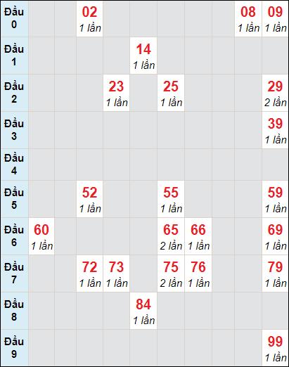 Bảng soi cầuXS AG bạch thủ lô rơi 3 ngày 4/2/2021