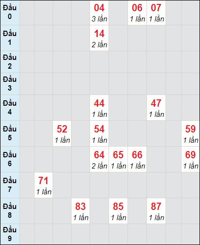 Soi cầu Bình Thuận bạch thủ lô rơi 3 ngày 4/2/2021