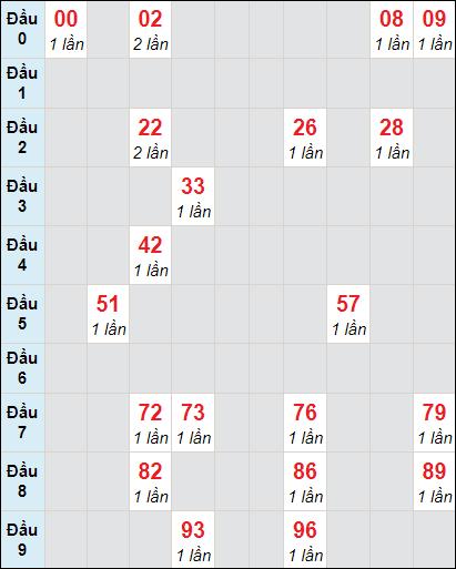 Soi cầu xố số Tây Ninh bạch thủ lô rơi 3 ngày 4/2/2021