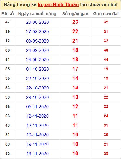 Bảng thống kê lo gan BTH lâu về nhất đến ngày 4/2/2021