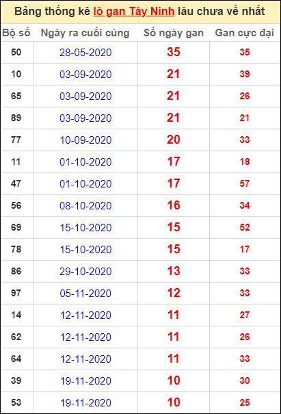Bảng thống kê loto gan Tây Ninh lâu về nhất đến ngày 4/2/2021