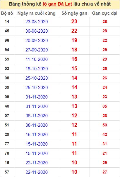 Thống kê lô gan DL lâu về nhất đến ngày 7/2/2021