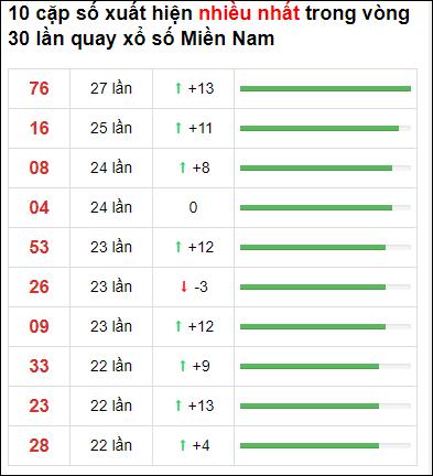 Thống kê loto về nhiều XSMN 30 ngày gần đây tính đến 7/2/2021