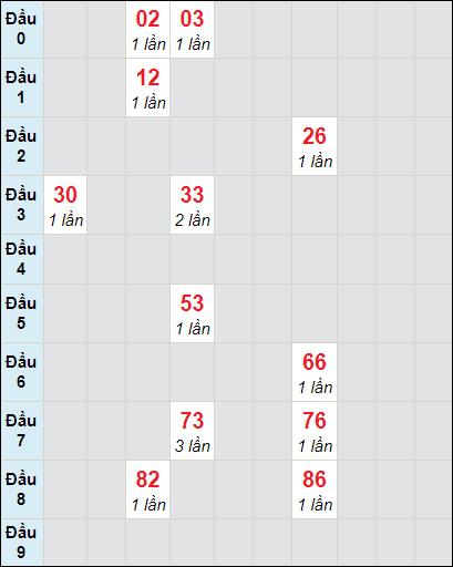 Soi cầu Bạc Liêu bạch thủ lô rơi 3 ngày 9/2/2021