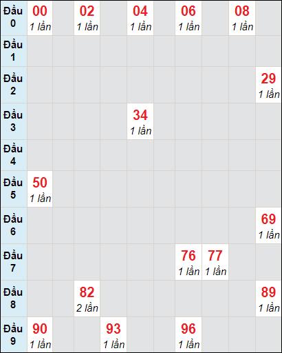 Bảng soi cầuXS VT bạch thủ lô rơi 3 ngày 9/2/2021