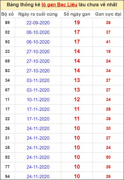 Bảng thống kê lôgan BL lâu về nhất đến ngày 9/2/2021