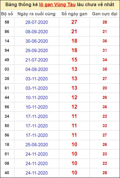 Thống kê lô gan Vũng Tàu lâu về nhất đến ngày 9/2/2021