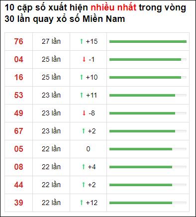 Thống kê XSMN 30 ngày gần đây tính đến 9/2/2021
