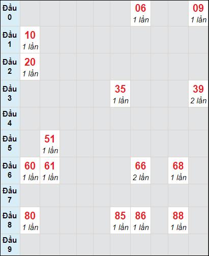 Soi cầu Trà Vinh bạch thủ lô rơi 3 ngày 12/2/2021