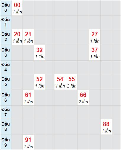 Soi cầu xố số Vĩnh Long bạch thủ lô rơi 3 ngày 12/2/2021