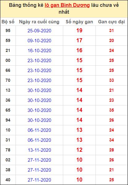 Thống kê lô gan Bình Dương lâu về nhất đến ngày 12/2/2021