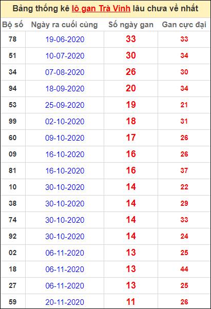 Bảng thống kê lo gan TV lâu về nhất đến ngày 12/2/2021