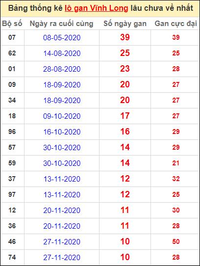 Thống kê loto gan Vĩnh Long lâu về nhất đến ngày 12/2/2021