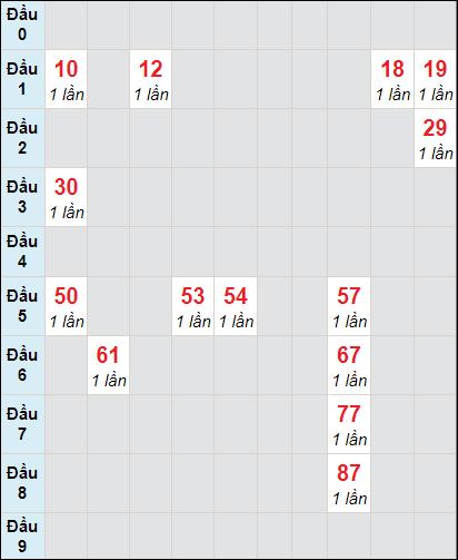 Soi cầu Bình Thuận bạch thủ lô rơi 3 ngày 11/2/2021