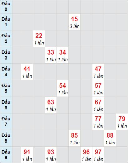 Soi cầu xố số Tây Ninh bạch thủ lô rơi 3 ngày 11/2/2021