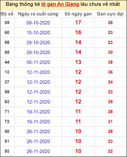 Thống kê lô gan An Giang lâu về nhất đến ngày 11/2/2021