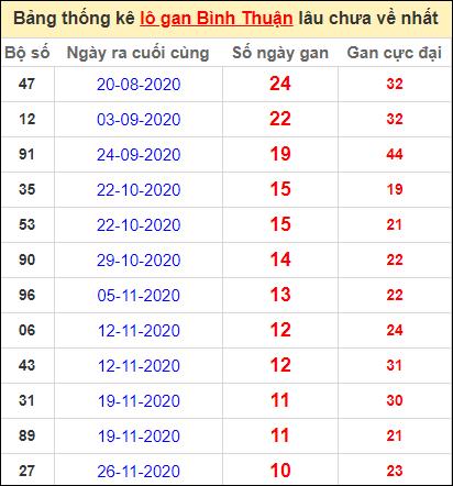 Bảng thống kê lo gan BTH lâu về nhất đến ngày 11/2/2021