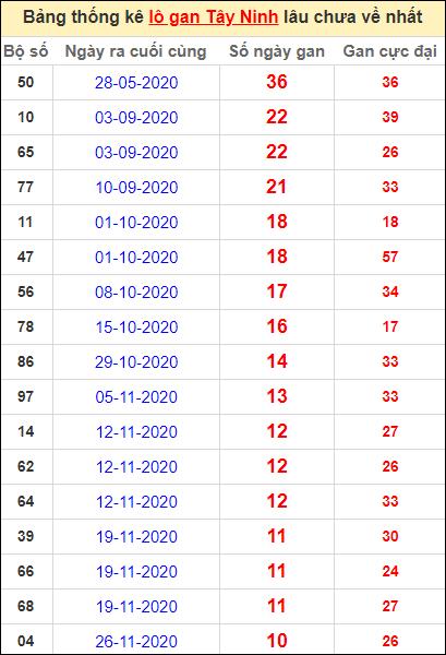 Bảng thống kê loto gan Tây Ninh lâu về nhất đến ngày 11/2/2021