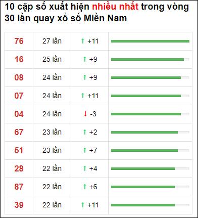 Thống kê XSMN 30 ngày gần đây tính đến 11/2/2021