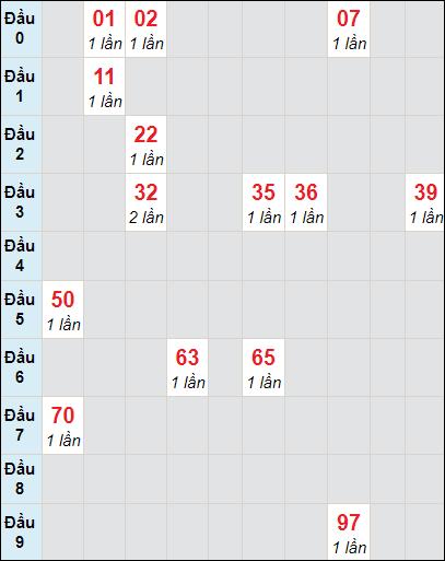Bảng thống kê soi cầu xố số Cần Thơ bạch thủ lô rơi 3 ngày 10/2/2021