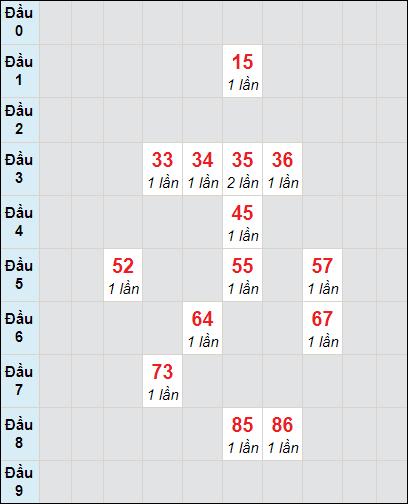 Bảng soi cầuXS DN bạch thủ lô rơi 3 ngày 10/2/2021