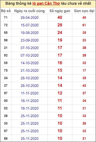 Bảng thống kê loto gan Cần Thơ lâu về nhất đến ngày 10/2/2021