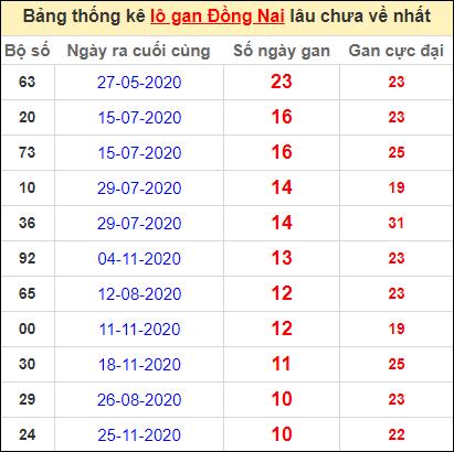 Thống kê lô gan Đồng Nai lâu về nhất đến ngày 10/2/2021