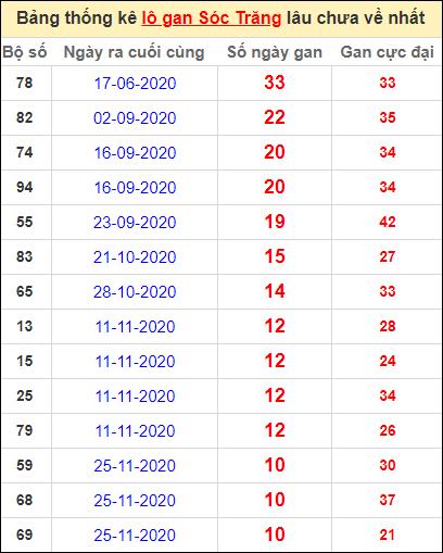 Bảng thống kê lo gan ST lâu về nhất đến ngày 10/2/2021
