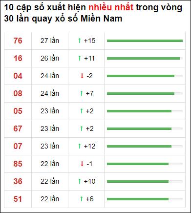 Thống kê XSMN 30 ngày gần đây tính đến 10/2/2021