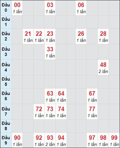 Bảng soi cầu DLbạch thủ lô rơi 3 ngày 14/2/2021