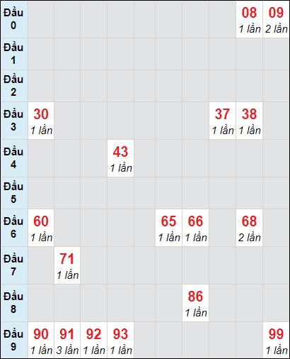 Soi cầu xố số Tiền Giang bạch thủ lô rơi 3 ngày 14/2/2021