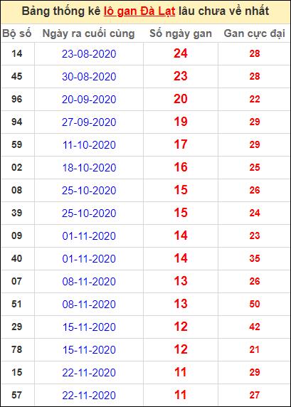 Thống kê lô gan DL lâu về nhất đến ngày 14/2/2021