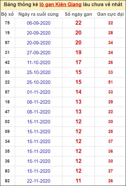 Bảng thống kê lôgan KG lâu về nhất đến ngày 14/2/2021