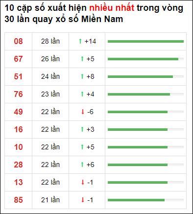 Thống kê loto về nhiều XSMN 30 ngày gần đây tính đến 14/2/2021