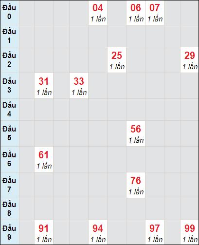 Soi cầu Trà Vinh bạch thủ lô rơi 3 ngày 19/2/2021