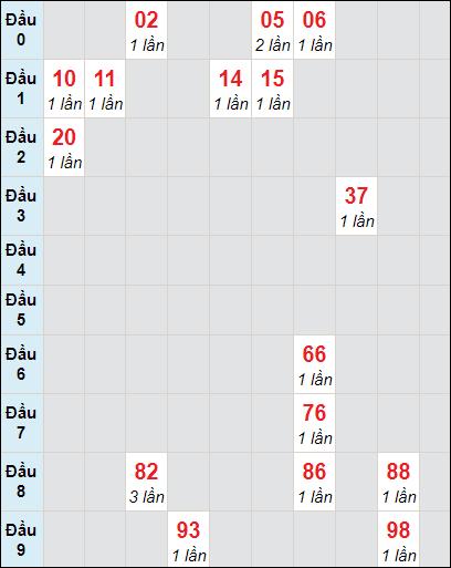 Soi cầu xố số Vĩnh Long bạch thủ lô rơi 3 ngày 19/2/2021