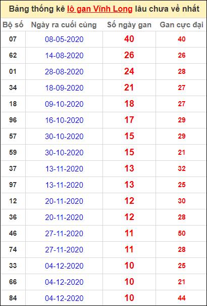 Thống kê loto gan Vĩnh Long lâu về nhất đến ngày 19/2/2021