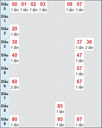 Soi cầu xố số Bến Tre bạch thủ lô rơi 3 ngày 16/2/2021