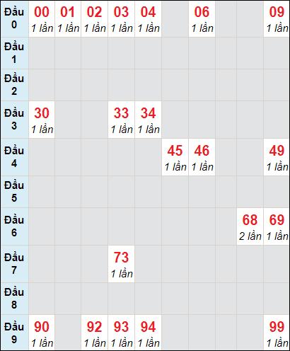 Bảng soi cầuXS VT bạch thủ lô rơi 3 ngày 16/2/2021