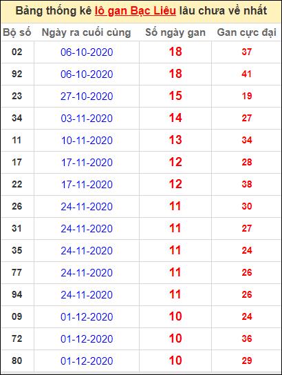 Bảng thống kê lôgan BL lâu về nhất đến ngày 16/2/2021