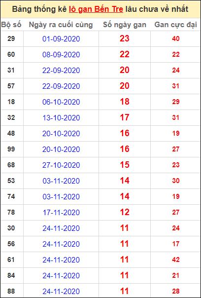 Bảng thống kê loto gan Bến Tre lâu về nhất đến ngày 16/2/2021