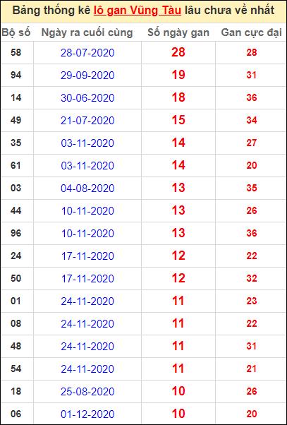 Thống kê lô gan Vũng Tàu lâu về nhất đến ngày 16/2/2021