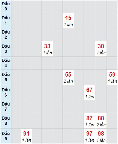Bảng soicau XSTP bạch thủ lô rơi 3 ngày 20/2/2021